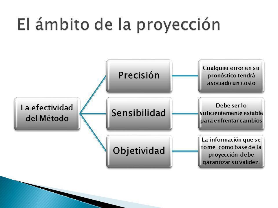 La efectividad del Método Precisión Cualquier error en su pronóstico tendrá asociado un costo Sensibilidad Debe ser lo suficientemente estable para en