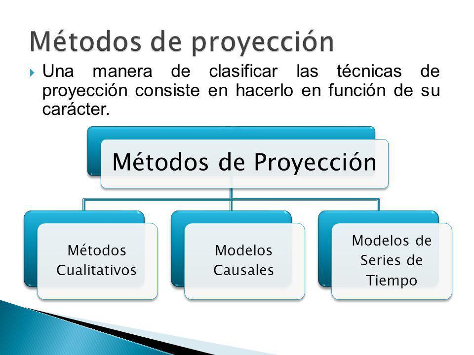 Métodos de Proyección Métodos Cualitativos Modelos Causales Modelos de Series de Tiempo Una manera de clasificar las técnicas de proyección consiste e