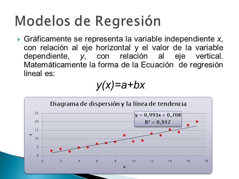 Gráficamente se representa la variable independiente x, con relación al eje horizontal y el valor de la variable dependiente, y, con relación al eje v