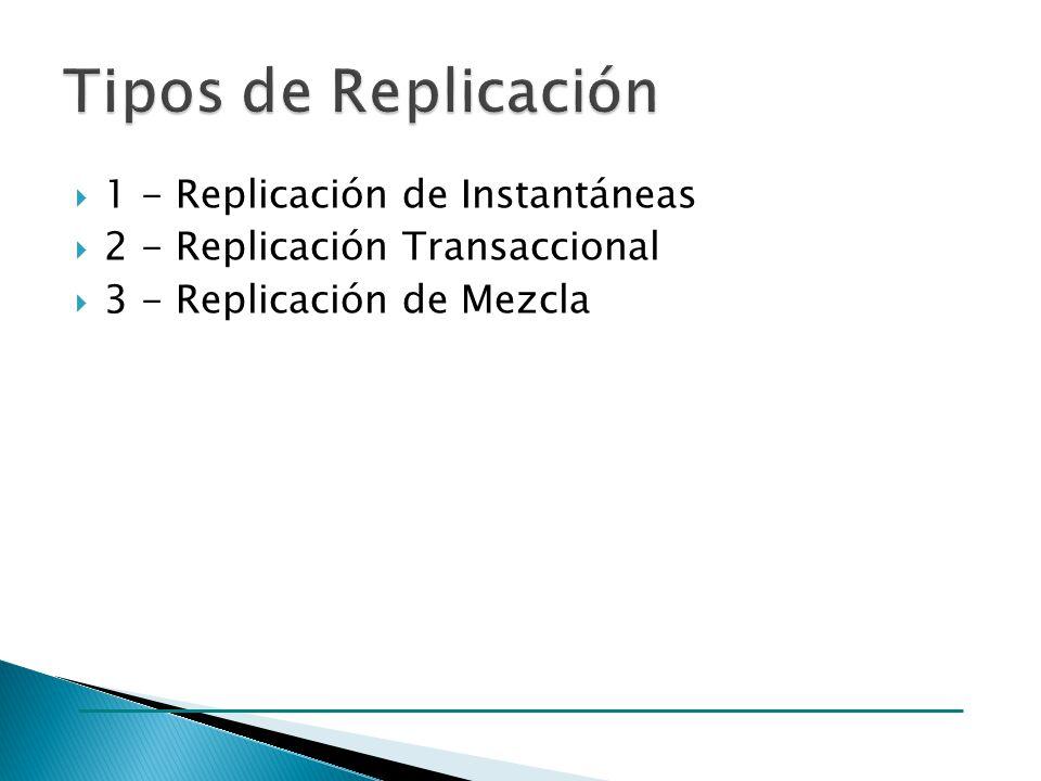 También conocida como replicación estática.