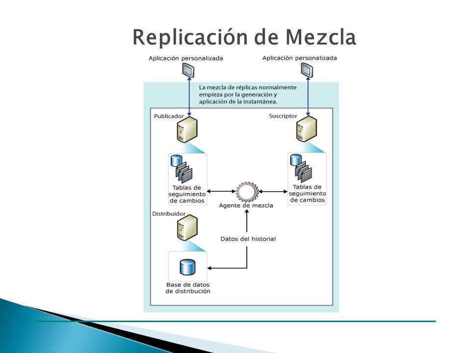 EJEMPLO DE CONFIGURACION DE UNA REPLICA EN SQL SERVER 2005 LINK http://vimeo.com/949674