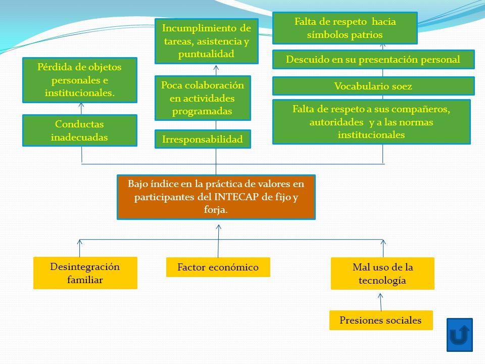 Bajo índice en la práctica de valores en participantes del INTECAP de fijo y forja.