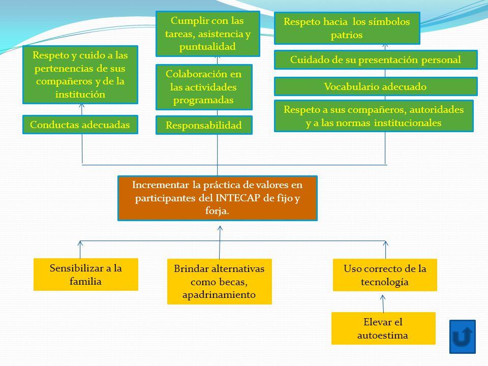 Incrementar la práctica de valores en participantes del INTECAP de fijo y forja.