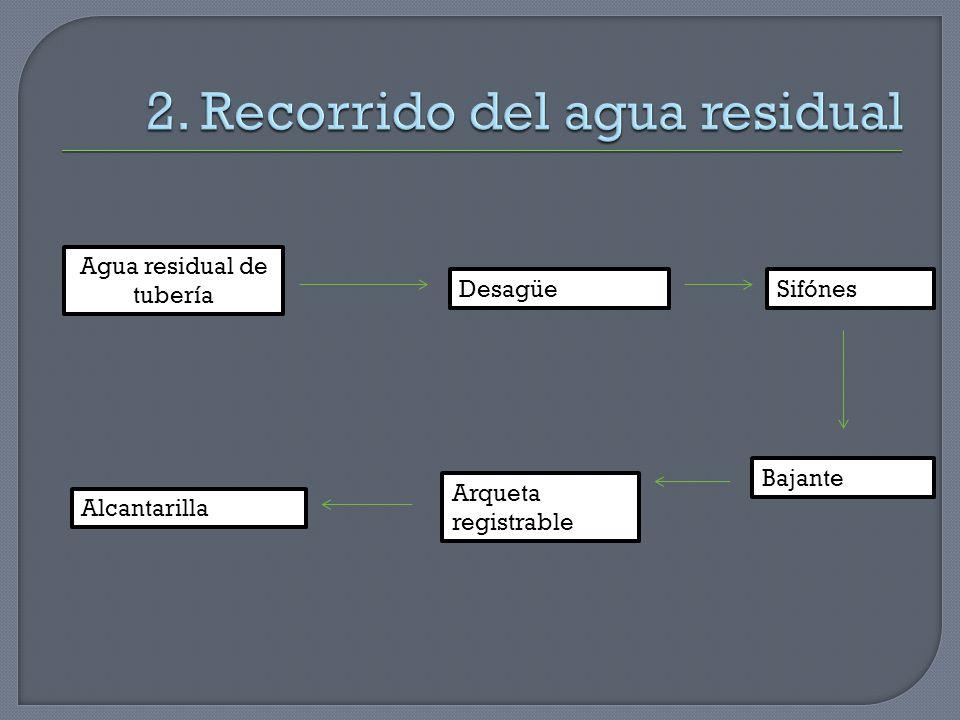 Agua residual de tubería DesagüeSifónes Bajante Arqueta registrable Alcantarilla