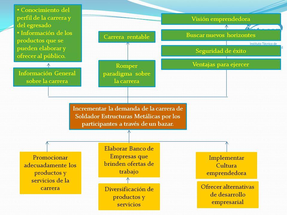 Objetivos GeneralEspecíficos Incrementar la demanda de la carrera Soldadura de Estructuras Metálicas por los participantes a través de un bazar.