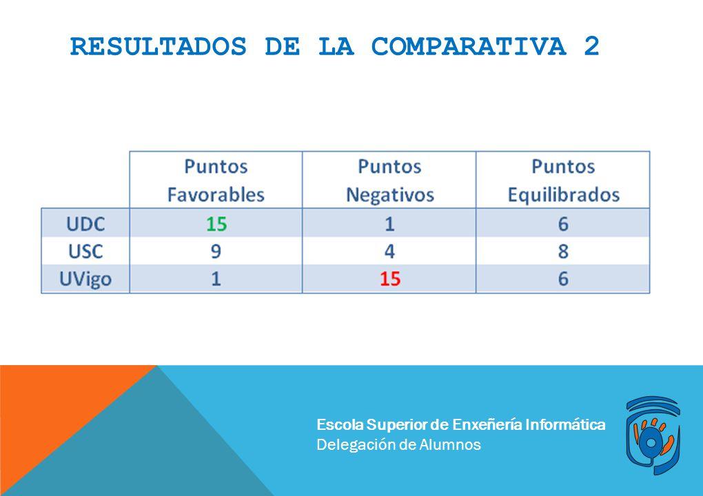 Escola Superior de Enxeñería Informática Delegación de Alumnos RESULTADOS DE LA COMPARATIVA 2