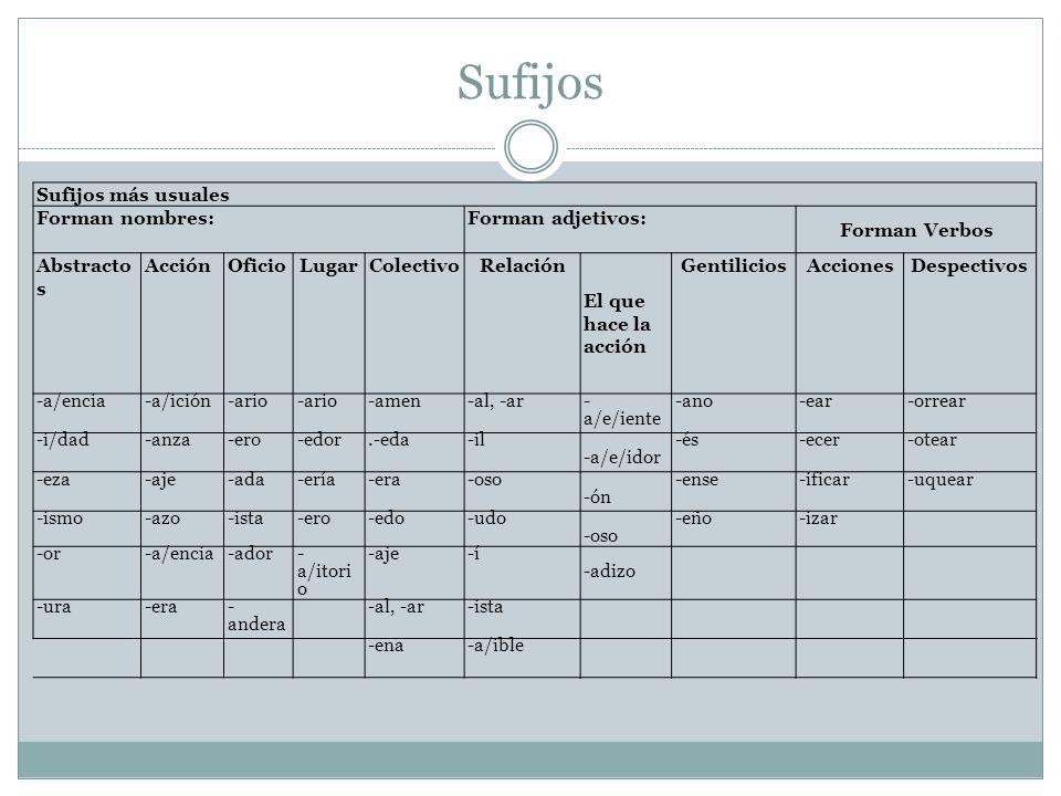 Sufijos Sufijos más usuales Forman nombres:Forman adjetivos: Forman Verbos Abstracto s AcciónOficioLugarColectivoRelación El que hace la acción Gentil