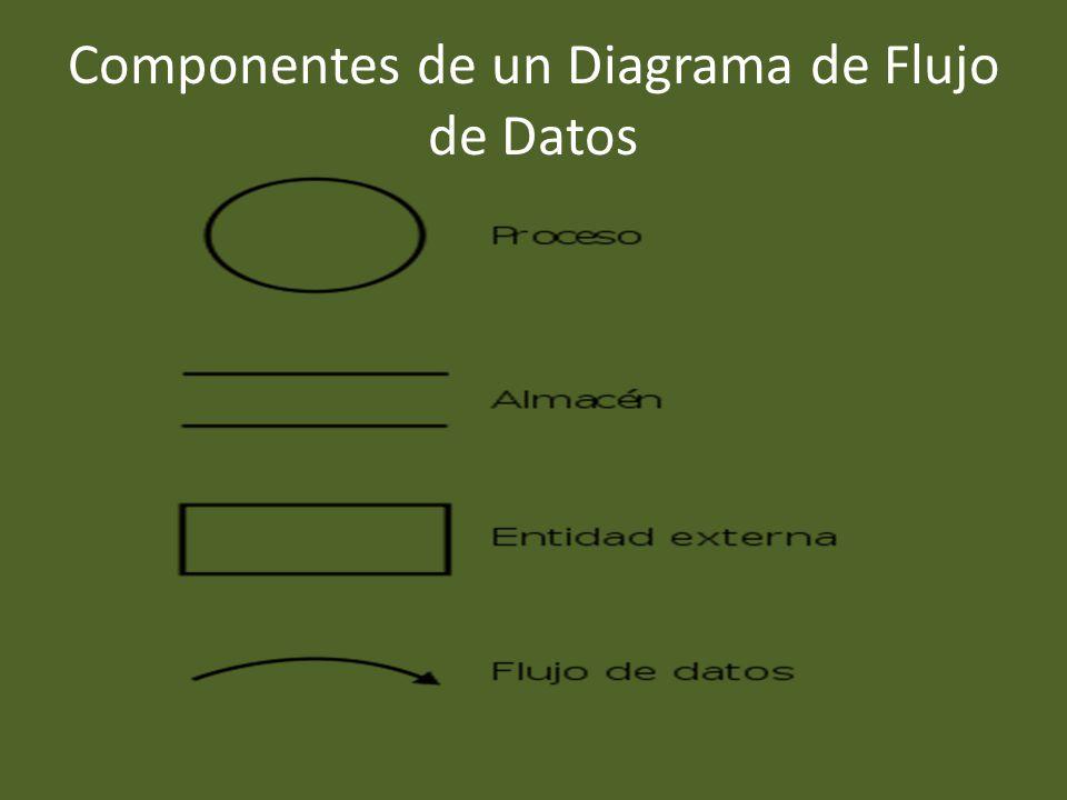 Componentes de un Diagrama de Flujo de Datos