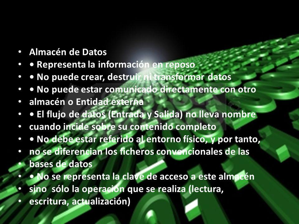 Almacén de Datos Representa la información en reposo No puede crear, destruir ni transformar datos No puede estar comunicado directamente con otro alm