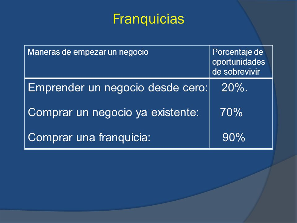 Franquicias Emprender un negocio desde cero: 20%. Comprar un negocio ya existente: 70% Comprar una franquicia: 90% Maneras de empezar un negocioPorcen