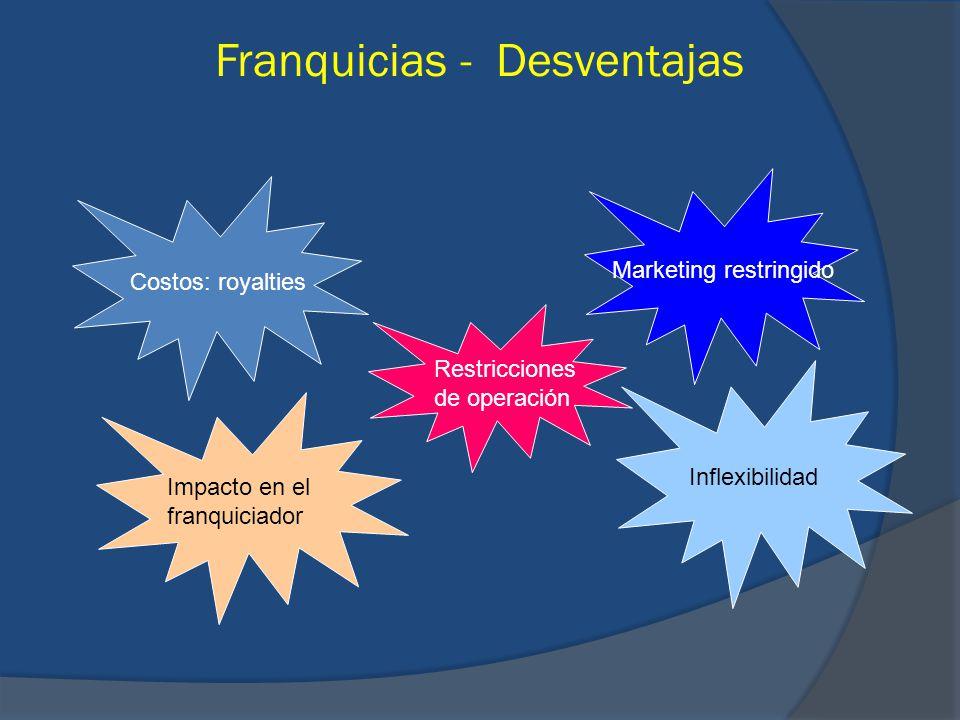 Franquicias - Desventajas Costos: royalties Marketing restringido Impacto en el franquiciador Inflexibilidad Restricciones de operación