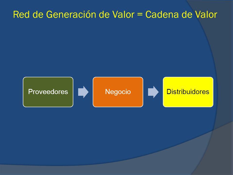 Red de Generación de Valor = Cadena de Valor ProveedoresNegocioDistribuidores