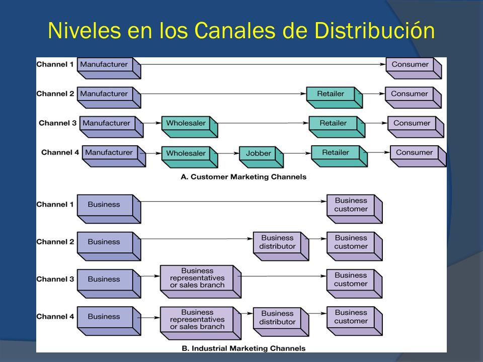 Niveles en los Canales de Distribución