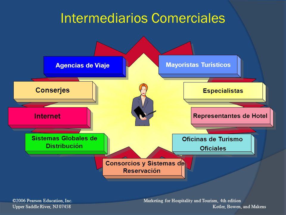 Intermediarios Comerciales Agencias de Viaje Mayoristas Turísticos Conserjes Especialistas Internet Representantes de Hotel Consorcios y Sistemas de R