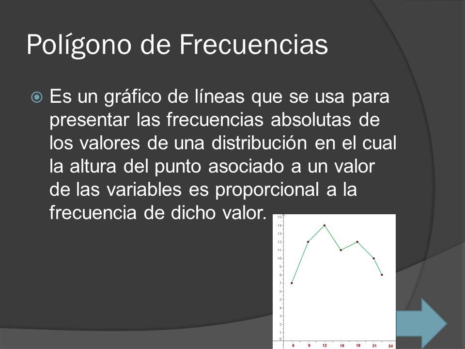 Polígono de Frecuencias Es un gráfico de líneas que se usa para presentar las frecuencias absolutas de los valores de una distribución en el cual la a