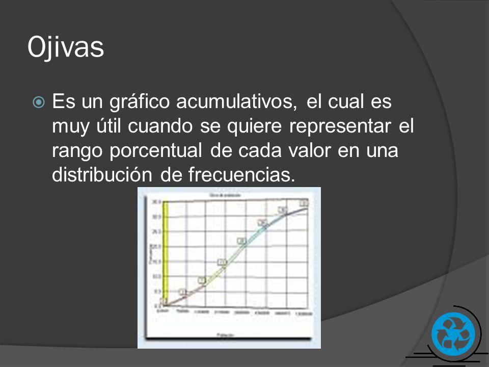 Ojivas Es un gráfico acumulativos, el cual es muy útil cuando se quiere representar el rango porcentual de cada valor en una distribución de frecuenci