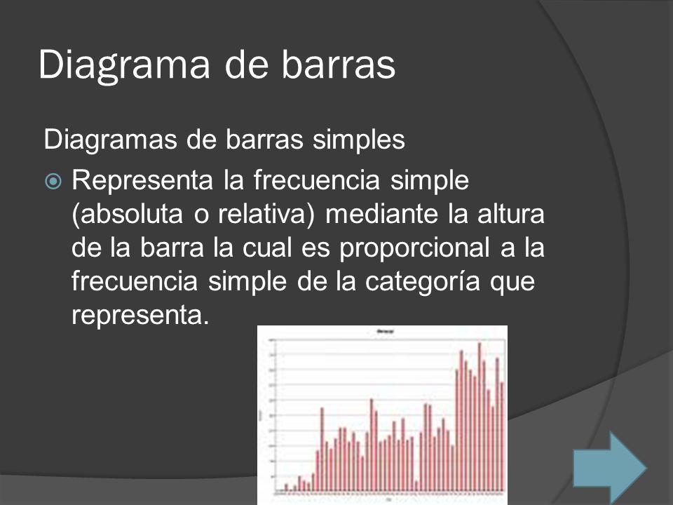 Diagrama de barras Diagramas de barras simples Representa la frecuencia simple (absoluta o relativa) mediante la altura de la barra la cual es proporc