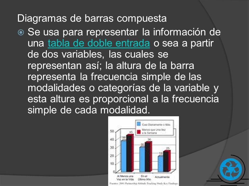 Diagramas de barras compuesta Se usa para representar la información de una tabla de doble entrada o sea a partir de dos variables, las cuales se repr