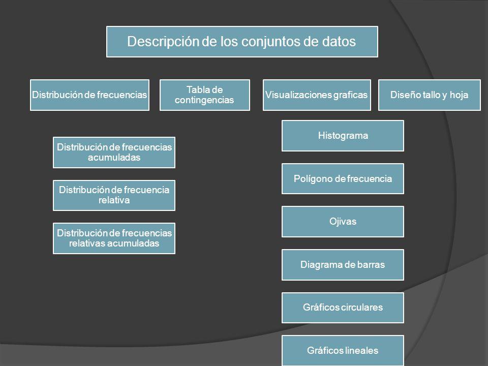 Descripción de los conjuntos de datos Casi todos los trabajos estadísticos comienzan con el proceso de recoger datos y formar con ello el conjunto que se utilizara en el estudio y luego ser interpretados para esto se utilizan distintas herramientas como tablas diversas visualizaciones graficas tablas de contingencia, etc