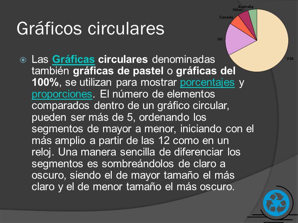 Gráficos circulares Las Gráficas circulares denominadas también gráficas de pastel o gráficas del 100%, se utilizan para mostrar porcentajes y proporc