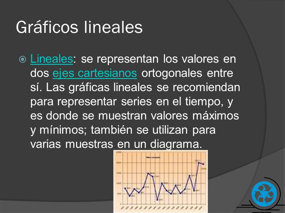 Gráficos lineales Lineales: se representan los valores en dos ejes cartesianos ortogonales entre sí. Las gráficas lineales se recomiendan para represe