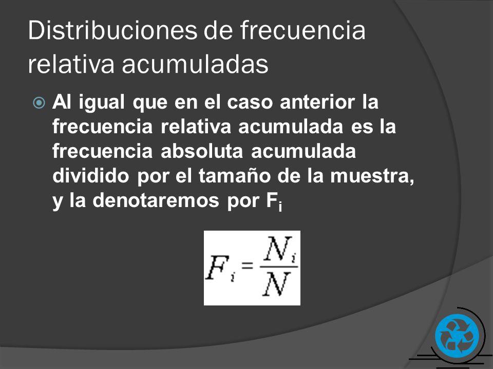 Distribuciones de frecuencia relativa acumuladas Al igual que en el caso anterior la frecuencia relativa acumulada es la frecuencia absoluta acumulada