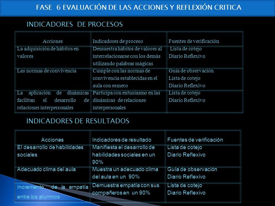 FASE 6 EVALUACIÓN DE LAS ACCIONES Y REFLEXIÓN CRITICA INDICADORES DE PROCESOS INDICADORES DE RESULTADOS