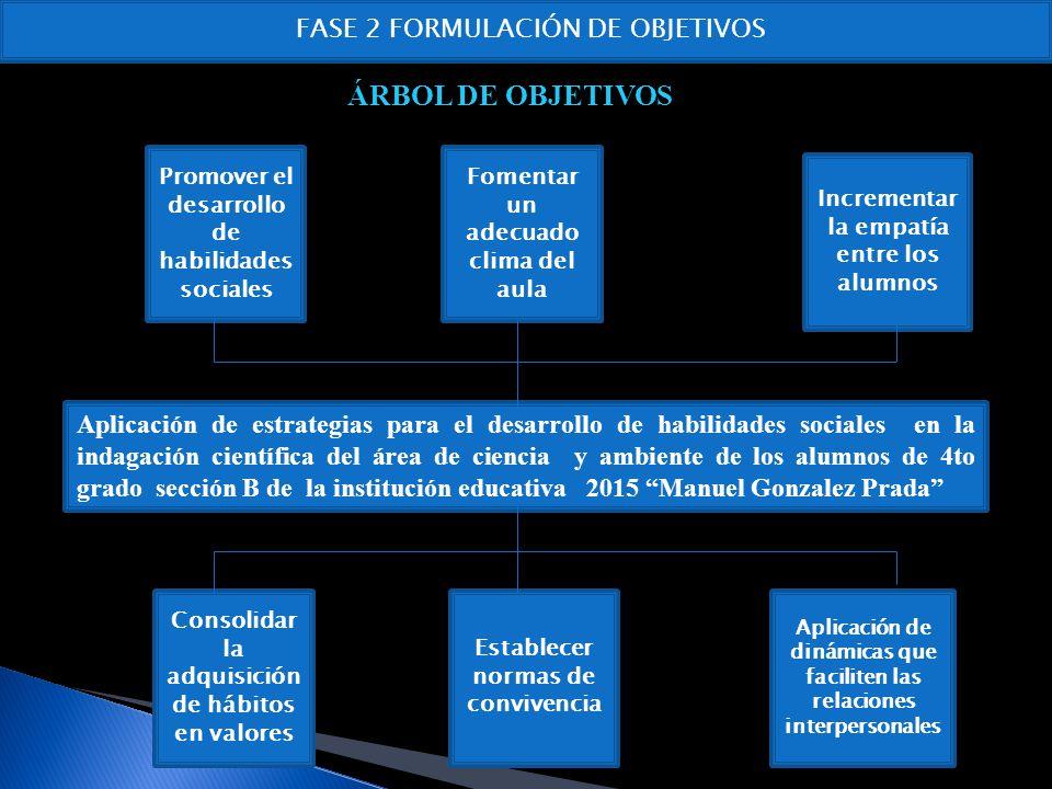 OBJETIVO GENERAL OBJETIVOS ESPECIFICOS o Desarrollar las habilidades sociales en las sesiones del área de Ciencia y ambiente.