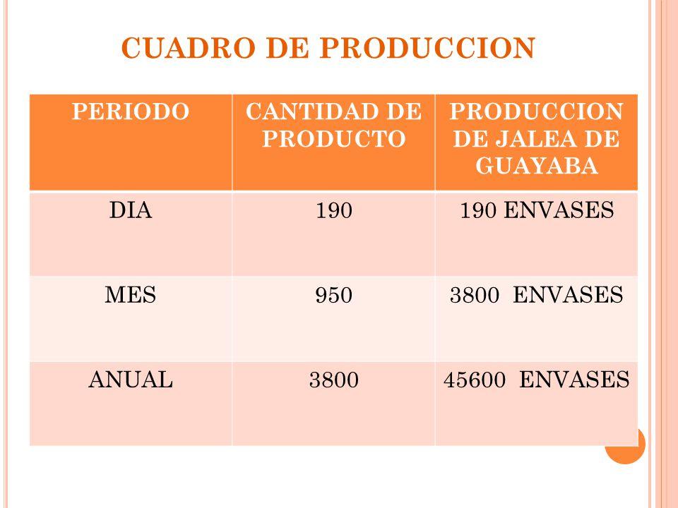 CUADRO DE PRODUCCION PERIODOCANTIDAD DE PRODUCTO PRODUCCION DE JALEA DE GUAYABA DIA190190 ENVASES MES9503800 ENVASES ANUAL380045600 ENVASES