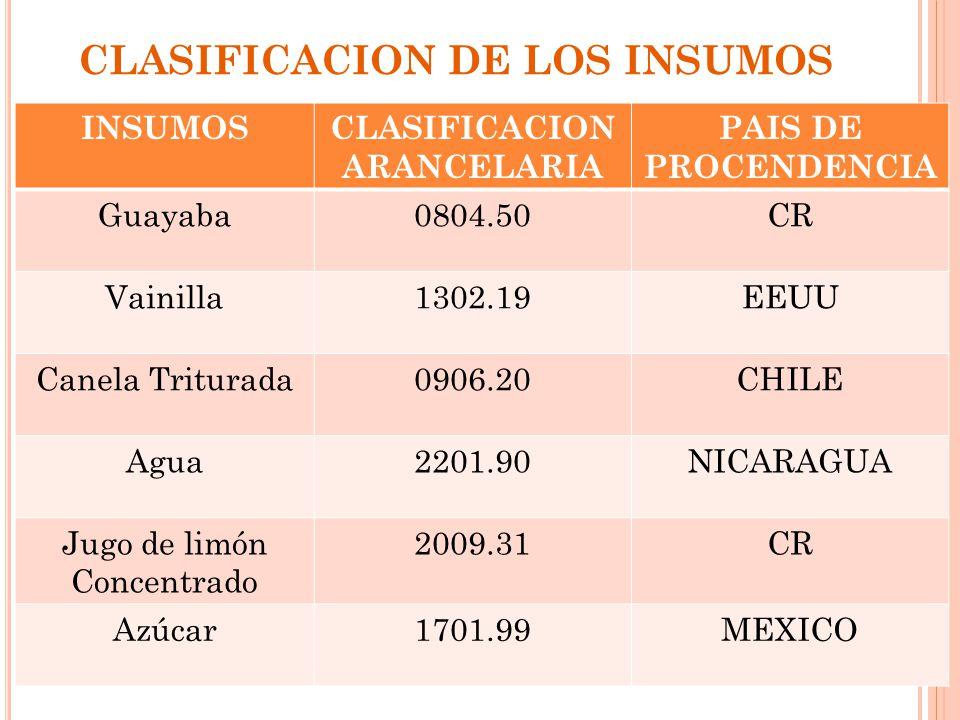 CLASIFICACION DE LOS INSUMOS INSUMOSCLASIFICACION ARANCELARIA PAIS DE PROCENDENCIA Guayaba0804.50CR Vainilla1302.19EEUU Canela Triturada0906.20CHILE A