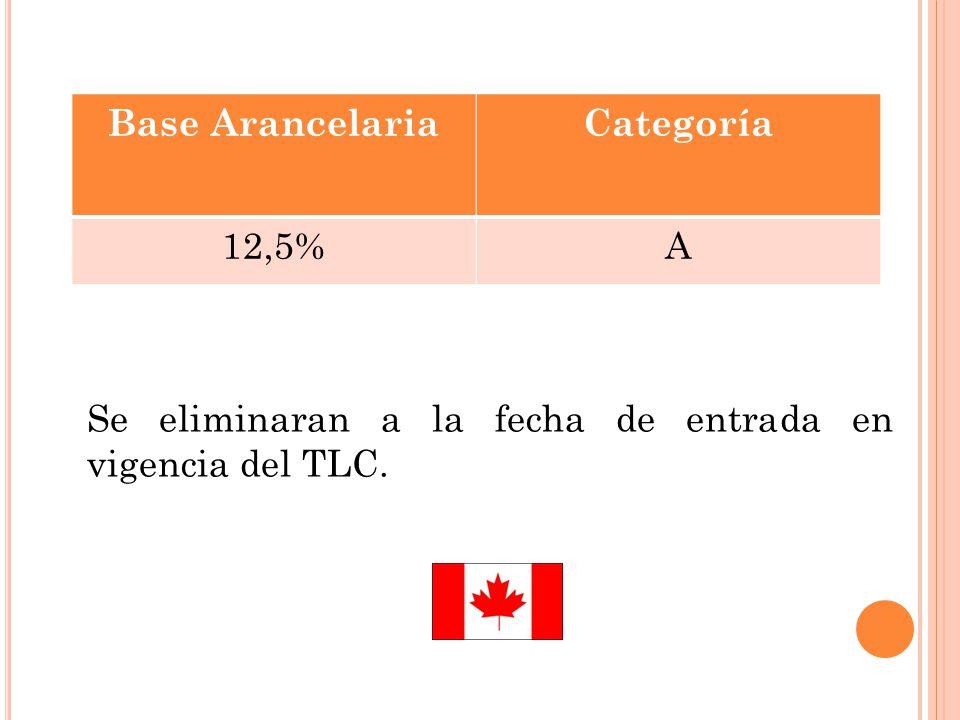 Se eliminaran a la fecha de entrada en vigencia del TLC. Base ArancelariaCategoría 12,5%A
