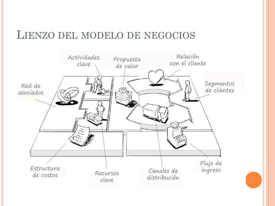 L IENZO DEL MODELO DE NEGOCIOS