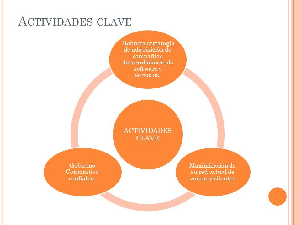 A CTIVIDADES CLAVE Robusta estrategia de adquisición de compañías desarrolladoras de software y servicios. Maximización de su red actual de ventas y c