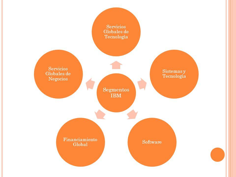 Segmentos IBM Servicios Globales de Tecnología Sistemas y Tecnología Software Financiamiento Global Servicios Globales de Negocios