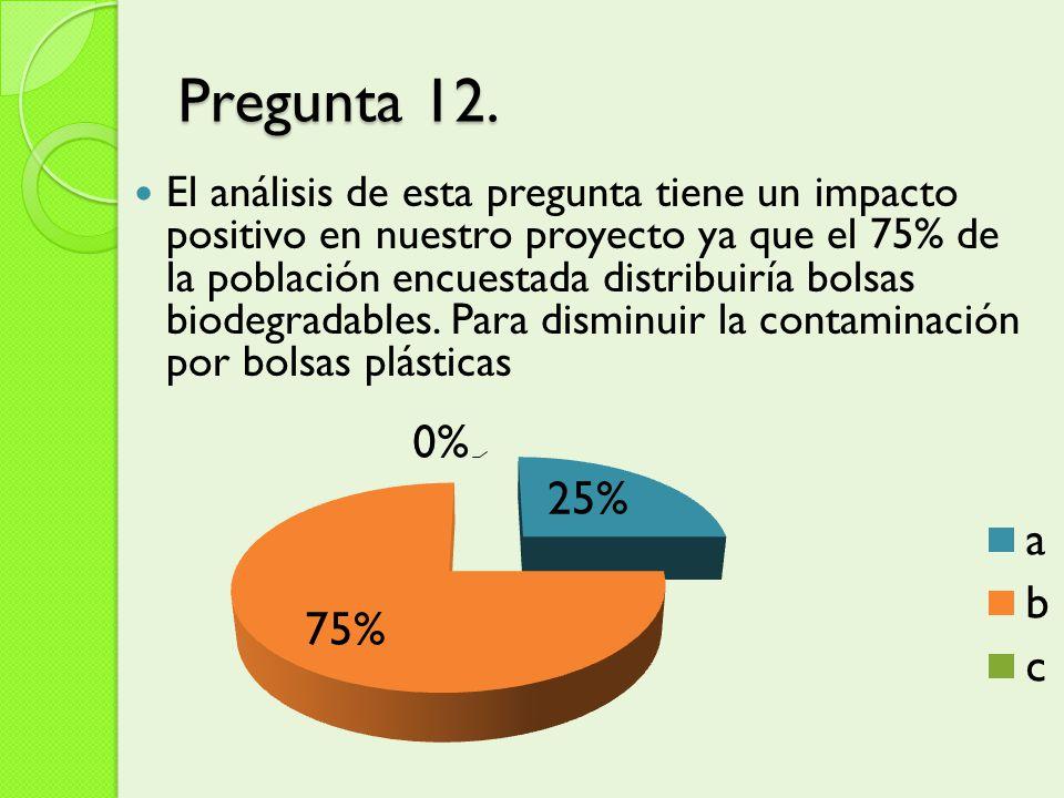 Pregunta 12. El análisis de esta pregunta tiene un impacto positivo en nuestro proyecto ya que el 75% de la población encuestada distribuiría bolsas b