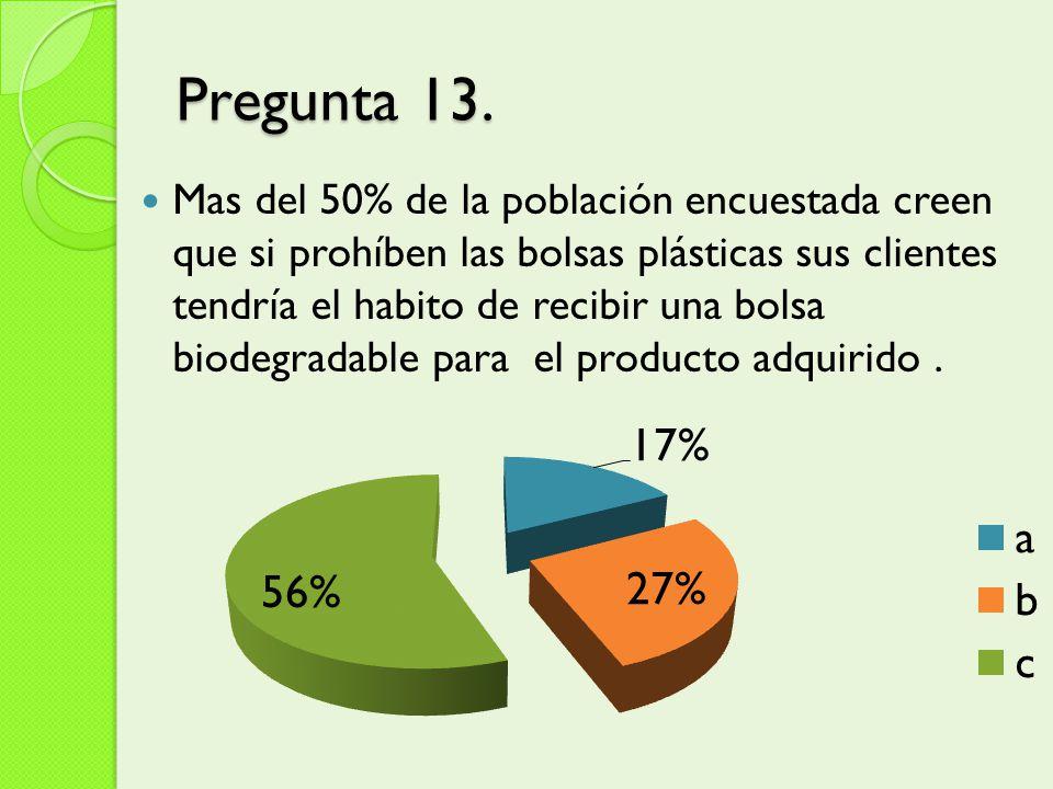 Pregunta 13. Mas del 50% de la población encuestada creen que si prohíben las bolsas plásticas sus clientes tendría el habito de recibir una bolsa bio