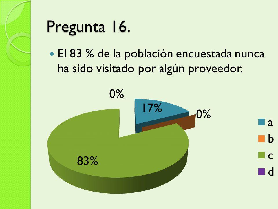 Pregunta 16. El 83 % de la población encuestada nunca ha sido visitado por algún proveedor.