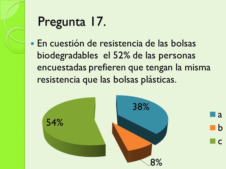 Pregunta 17. En cuestión de resistencia de las bolsas biodegradables el 52% de las personas encuestadas prefieren que tengan la misma resistencia que