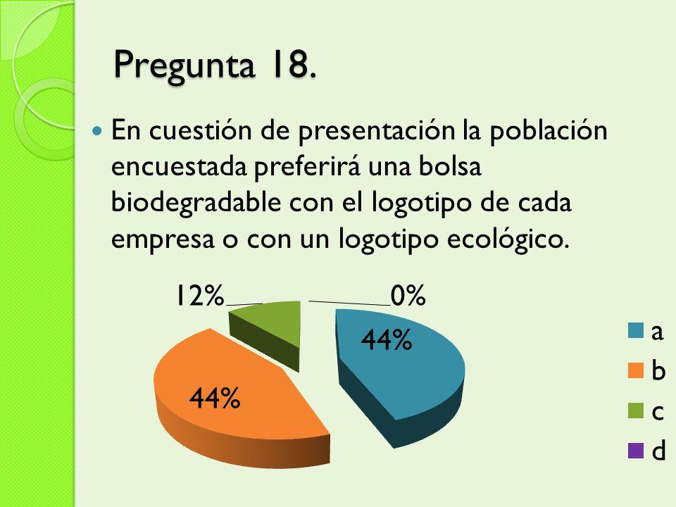 Pregunta 18. En cuestión de presentación la población encuestada preferirá una bolsa biodegradable con el logotipo de cada empresa o con un logotipo e