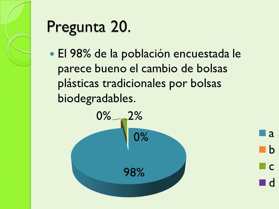 Pregunta 20. El 98% de la población encuestada le parece bueno el cambio de bolsas plásticas tradicionales por bolsas biodegradables.