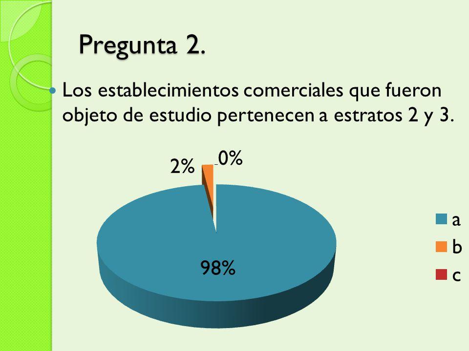 Pregunta 2. Los establecimientos comerciales que fueron objeto de estudio pertenecen a estratos 2 y 3.