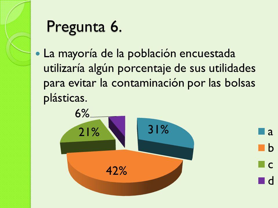 Pregunta 6. La mayoría de la población encuestada utilizaría algún porcentaje de sus utilidades para evitar la contaminación por las bolsas plásticas.
