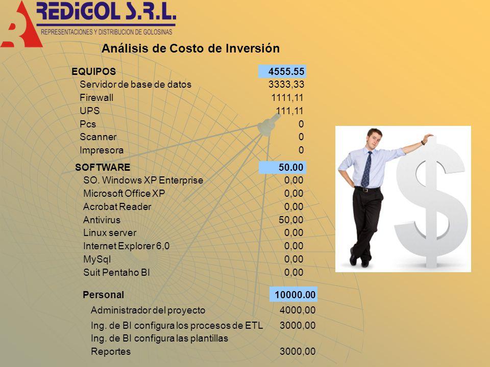 Análisis de Costo de Inversión EQUIPOS4555.55 Servidor de base de datos3333,33 Firewall1111,11 UPS111,11 Pcs0 Scanner0 Impresora0 SOFTWARE50.00 SO. Wi