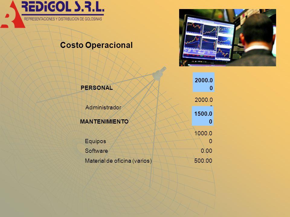 Costo Operacional PERSONAL 2000.0 0 Administrador 2000.0 0 MANTENIMIENTO 1500.0 0 Equipos 1000.0 0 Software0.00 Material de oficina (varios)500.00