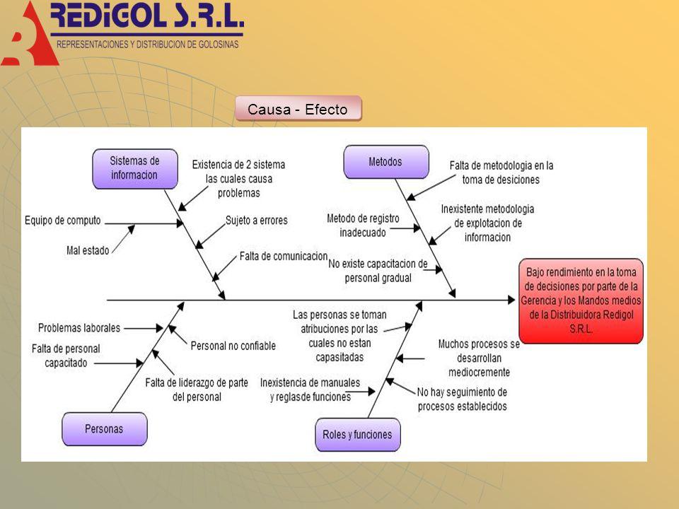 Utilidades con la Nueva Solución Concepto Año 012345 Ingresos0150000200000250000300000