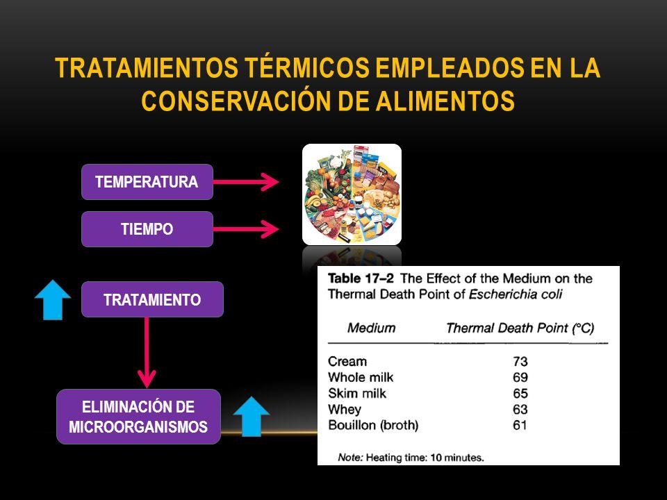 TRATAMIENTOS TÉRMICOS EMPLEADOS EN LA CONSERVACIÓN DE ALIMENTOS TEMPERATURA TIEMPO TRATAMIENTO ELIMINACIÓN DE MICROORGANISMOS