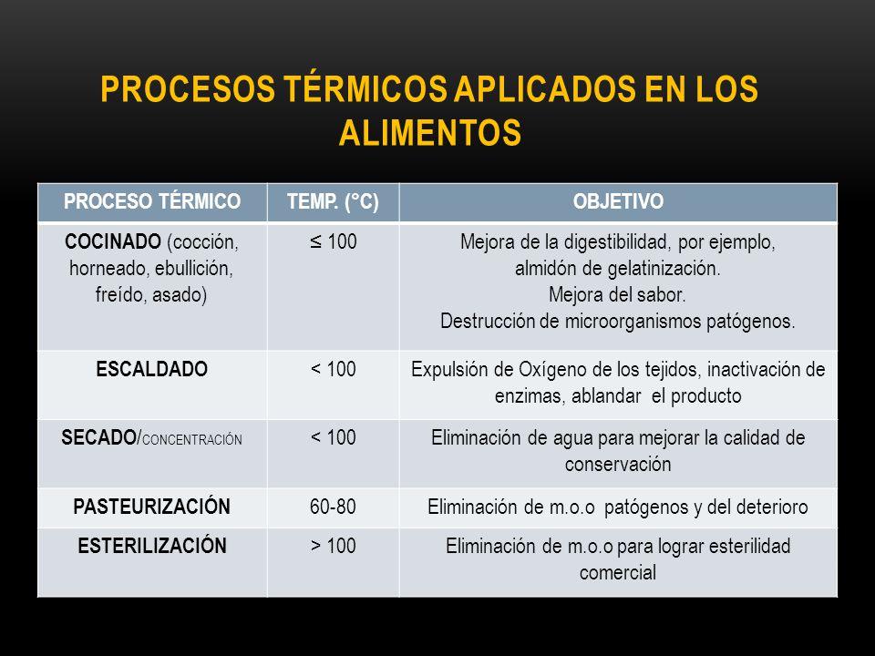 PROCESOS TÉRMICOS APLICADOS EN LOS ALIMENTOS PROCESO TÉRMICOTEMP. (°C)OBJETIVO COCINADO (cocción, horneado, ebullición, freído, asado) 100Mejora de la