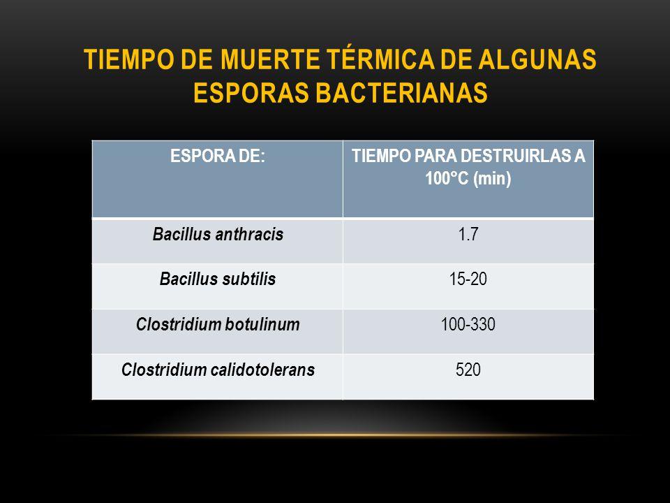 TIEMPO DE MUERTE TÉRMICA DE ALGUNAS ESPORAS BACTERIANAS ESPORA DE:TIEMPO PARA DESTRUIRLAS A 100°C (min) Bacillus anthracis 1.7 Bacillus subtilis 15-20