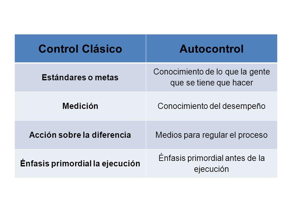 Control ClásicoAutocontrol Estándares o metas Conocimiento de lo que la gente que se tiene que hacer MediciónConocimiento del desempeño Acción sobre l