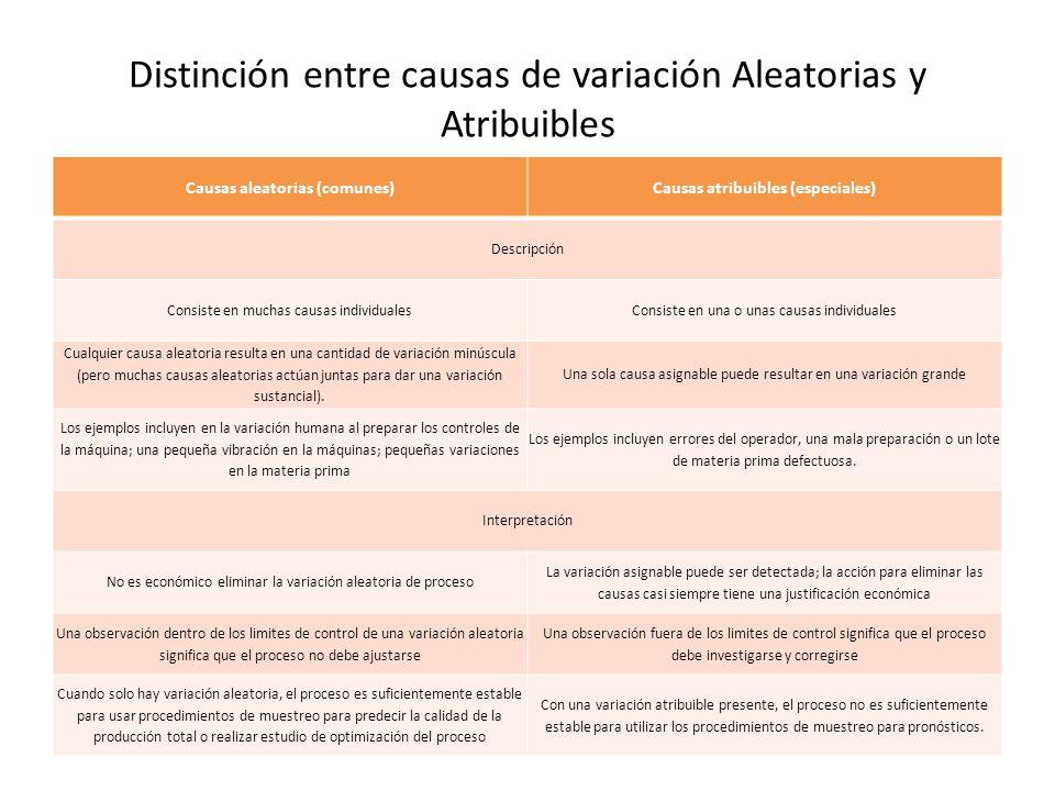 Distinción entre causas de variación Aleatorias y Atribuibles Causas aleatorias (comunes)Causas atribuibles (especiales) Descripción Consiste en mucha